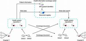 Health Information Exchange  Hie  System Architecture For