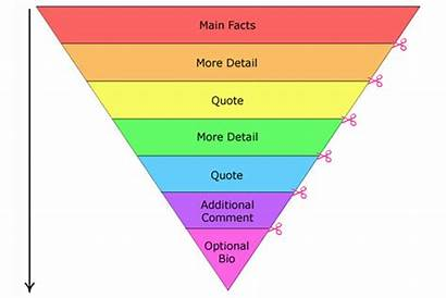 Pyramid Inverted Press Stories Write Narrative Structures