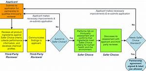Steps To Get The Safer Choice Label On Your Product