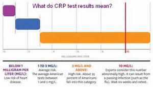 CRP Test - Blood Test CRP - C-Reactive Protein CRP