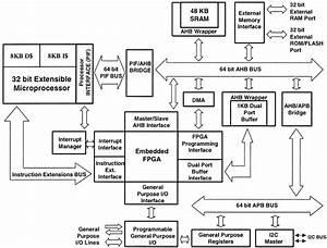System Architecture Block Diagram