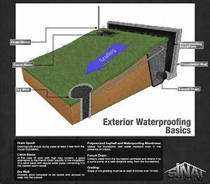 Yard drainage solutions los angeles foundation repair for Exterior drainage solutions