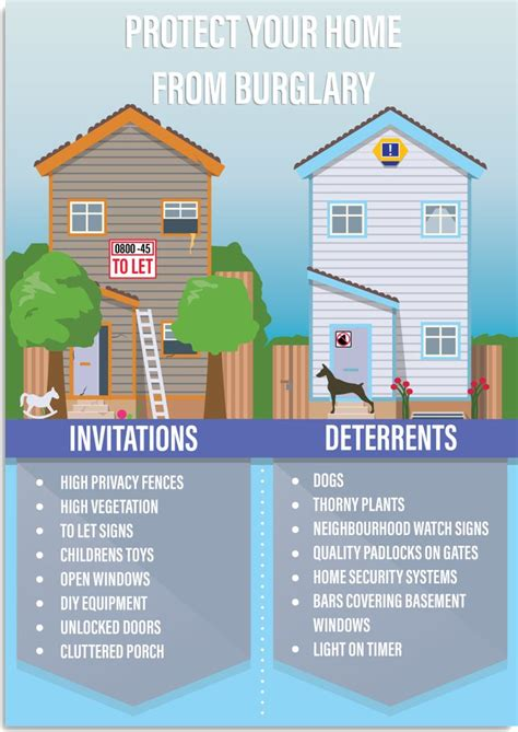 home security infographics images  pinterest
