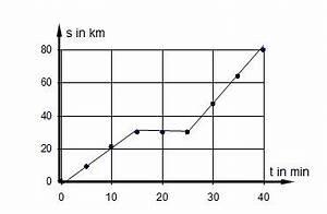 Durchschnittsgeschwindigkeit Berechnen Physik : h13 auto jpg ~ Themetempest.com Abrechnung