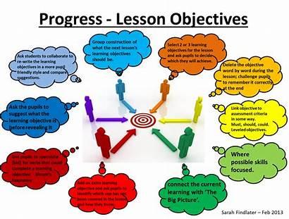 Progress Teaching Power Learning Lesson Assessment Study