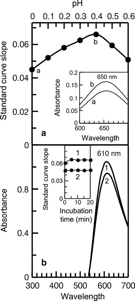 a Effect of reagent CBB–HCl–TCA pH on BSA standard curve