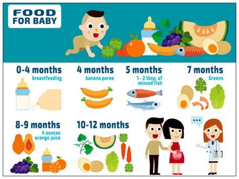 food chart   baby boldskycom