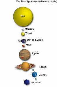 The 8 Planets in the Solar System Much to nearly every ...
