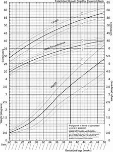 Infant Growth Chart Growth How To Best Measure Growth Of The Preterm