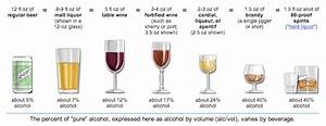 Do Different Kinds of Alcohol Affect You Differently ...
