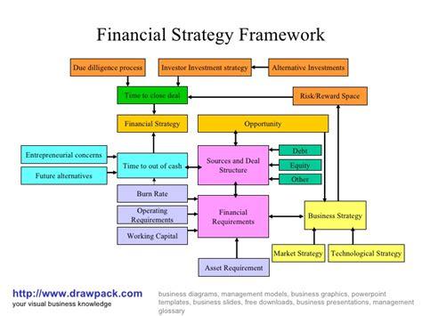 Financial Strategy Framework Business Diagram