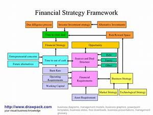 Financial Strategy Framework Business Diagram