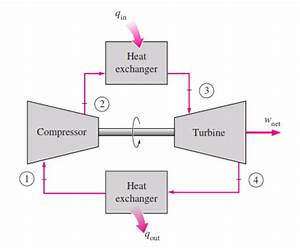 Is There A Practical Example Of A Closed Cycle Gas Turbine