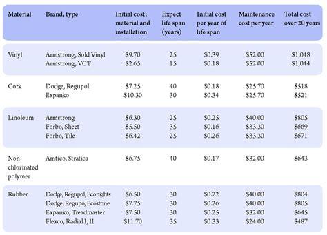 flooring cost per square foot alyssamyers