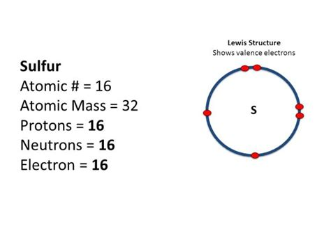 Number Of Protons In Sulfur periodic table sulfur protons brokeasshome