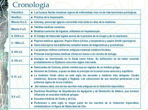 Cronología De Historia Y Filosofía De La Medicina Facultad
