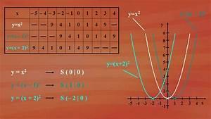 Quadratische Funktionen Scheitelpunkt Berechnen : 9 quadratische funktionen 9 4 verschieben der ~ Themetempest.com Abrechnung