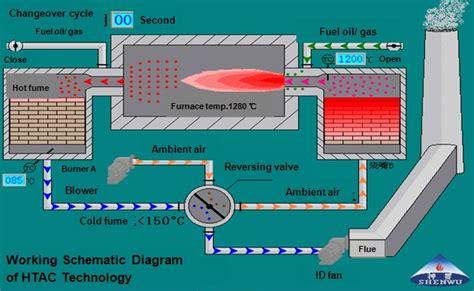 Содержание со в дымовых газах. Природный газ