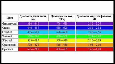 Frequency Of Visible Light by Electromagnetic Spectrum