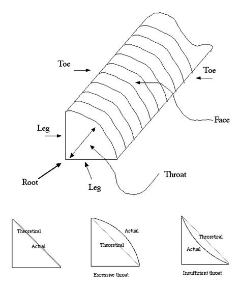 parts of a the parts of a weld