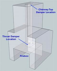 Chimney Dampers That Stop Fireplace Drafts