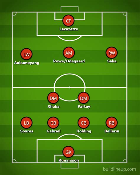 Arsenal predicted line-up vs Aston Villa: Keiran Tierney ...