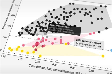 Low-emissions Vehicles Are Less Expensive Overall