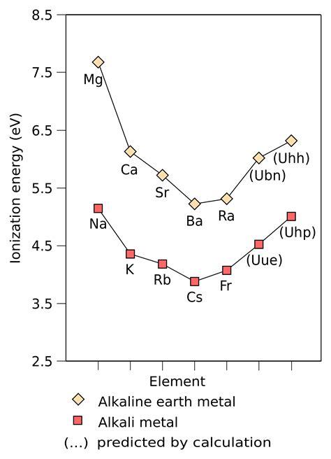 fileionization energy  alkali metals  alkaline earth