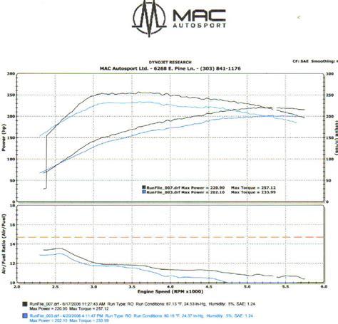 2005 Subaru Xt 1/4 Mile Drag Racing Timeslip Specs 0-60