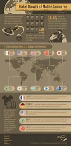 Global Mobile Commerce Growth INFOGRAPHIC Mobile