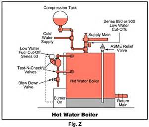 similiar hot water boiler wiring diagram keywords wiring diagram hot water boiler system emerson thermostat wiring hot