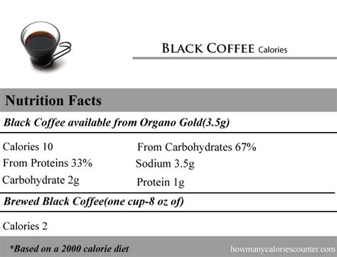 A survey of other sources will reveal some slight variation in precisely how many calories in coffee, but all sources show that a cup of coffee has a negligible number of calor ies. How Many Calories in Black Coffee - How Many Calories Counter
