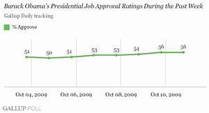 Obama Job Approval at 56% After Nobel Win