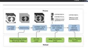 Machine Learning Methods To Aid In Coronavirus Response