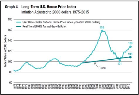 Average House Price In Us by Update On U S Property Prices In The Fed S Brave New