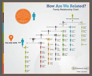 Family Relationship Chart For Genealogy And Dna Research