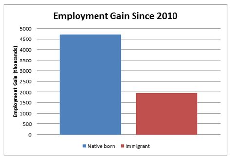 immigrations real impact  wages  employment cato