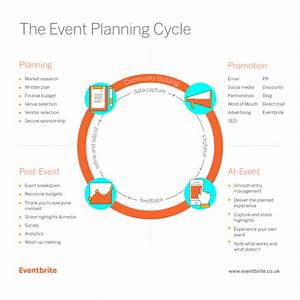 Free Template  How To Create A Winning Event Plan