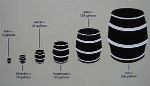 What Is A Hogshead  Barrels And Measurement In Colonial America