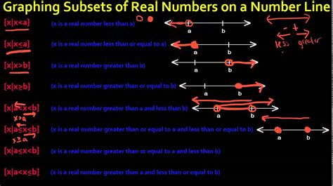 graphing subsets  real numbers   number  youtube