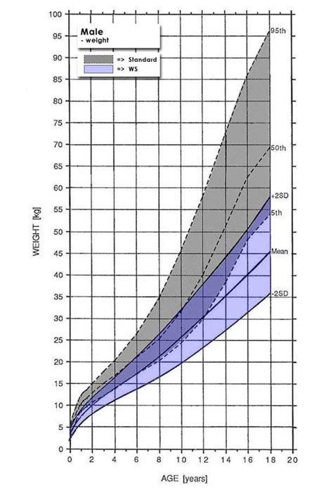 Adult Growth Chart Growth Chart Wikipedia Ayucarcom