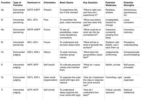 Myers Briggs Functions Chart
