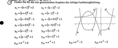 finden sie fuer die vier gezeichneten graphen die richtige