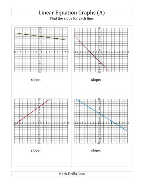 finding slope from a linear equation graph a algebra