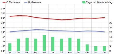 klima kenia klimadiagramm klimatabelle wetterkontor
