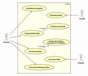 Cara Membuat Use Case Diagram Yang Baik Dan Benar