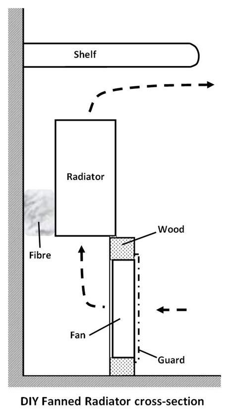DIY Fanned Radiator – Open Eco Homes