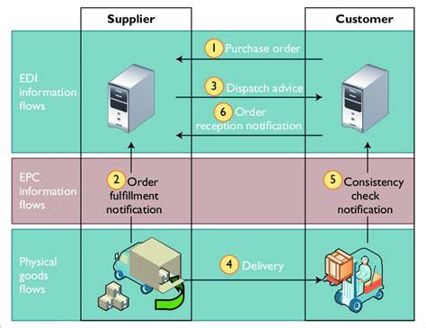electronic data interchange communication