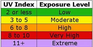 Light Meter Reading Chart Weatherbit Weather Api Blog