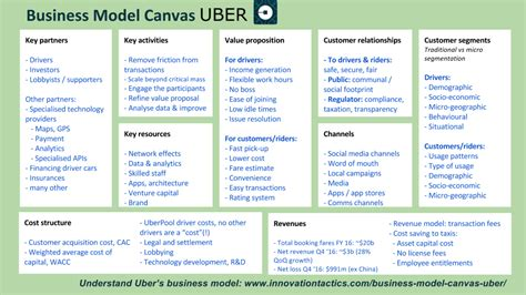 Business Model Canvas Uber Average Business Card Size In Pixels Bad Example Linkedin Design Neat Ideas Rn For Designers Hair